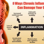 Inflammation in your body can damage your health